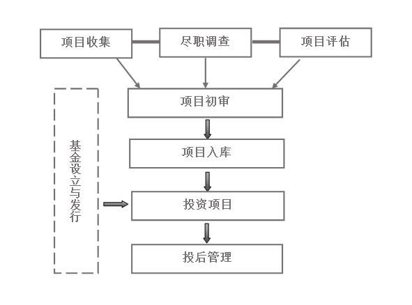 投资流程.png